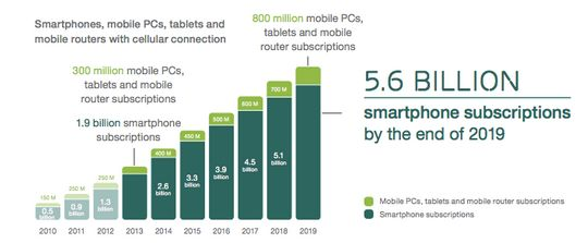 Smartphone penetration is set to surge over the next five years