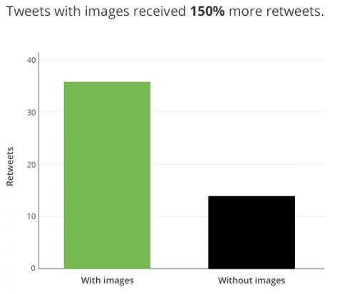 Tweets with pictures