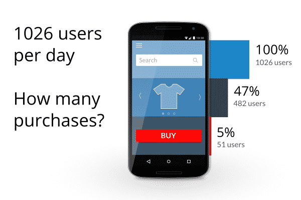 App Funnel Analysis