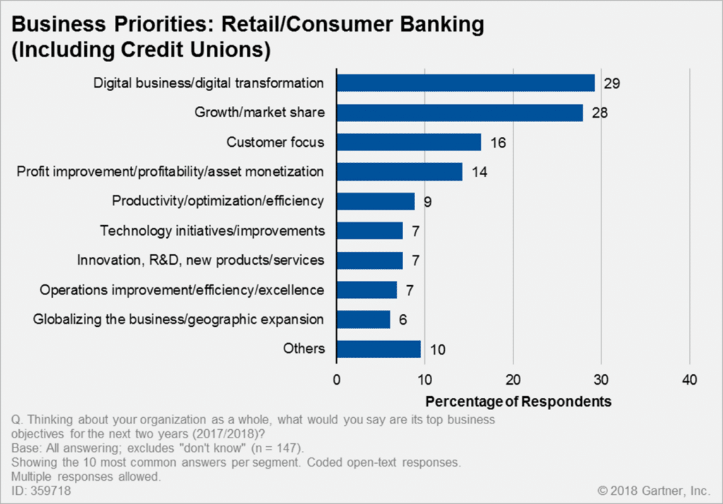 Transformational projects remain a priority in digital banking