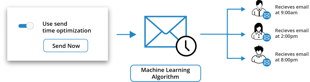 Send time optimisation in action for right time marketing