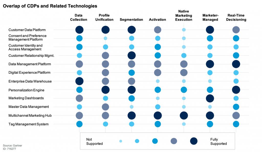 Customer Data Platform vs other data management systems