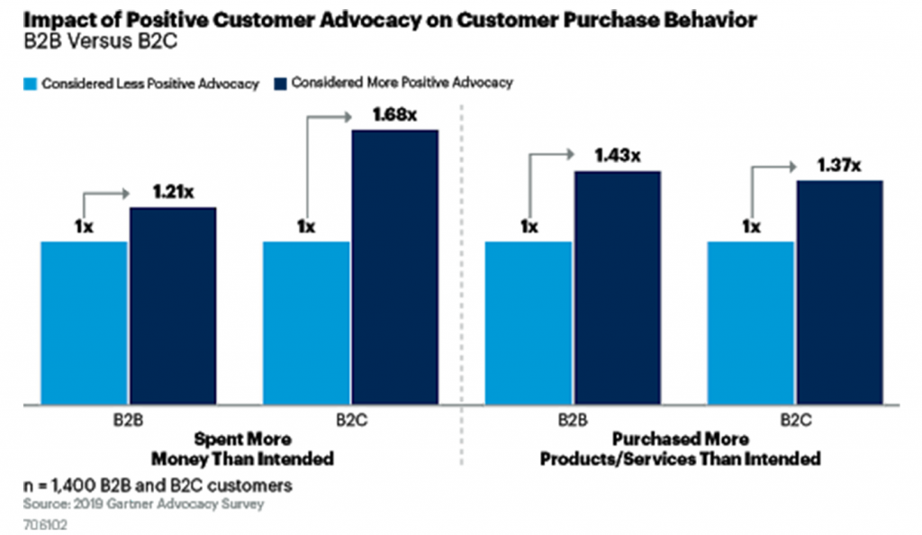 Impact of Customer advocacy on purchase behaviour