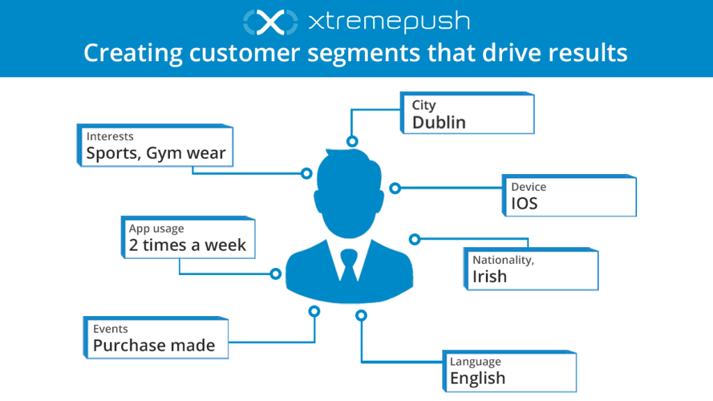 Creating customer segments that drive results_