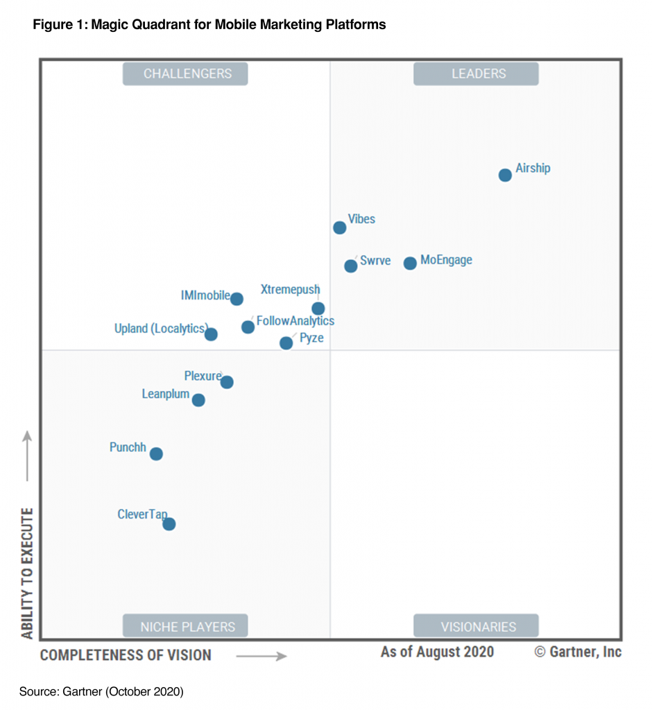 Gartner Magic Quadrant for Mobile Marketing Platforms 2020