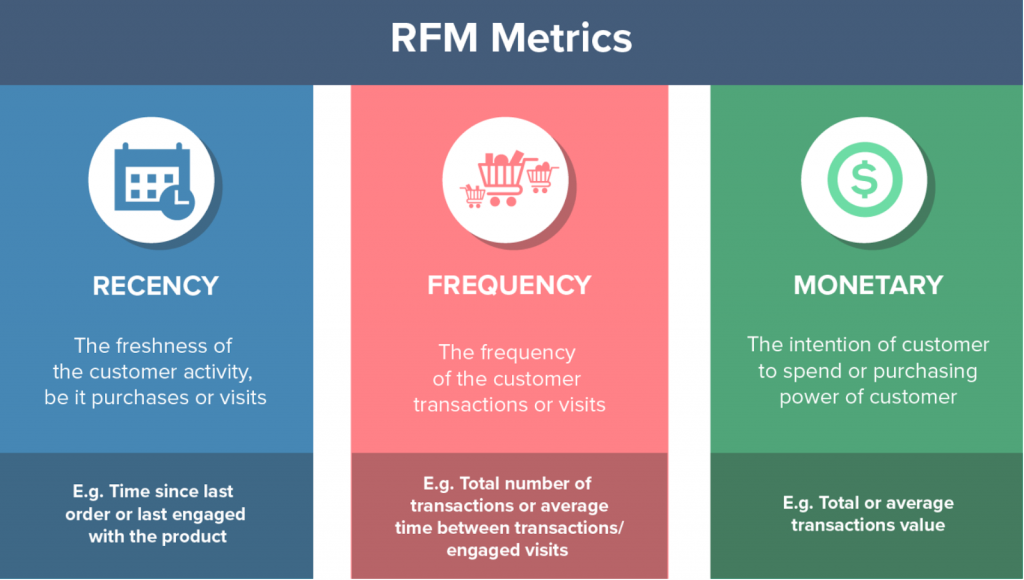 RFM customer segementation